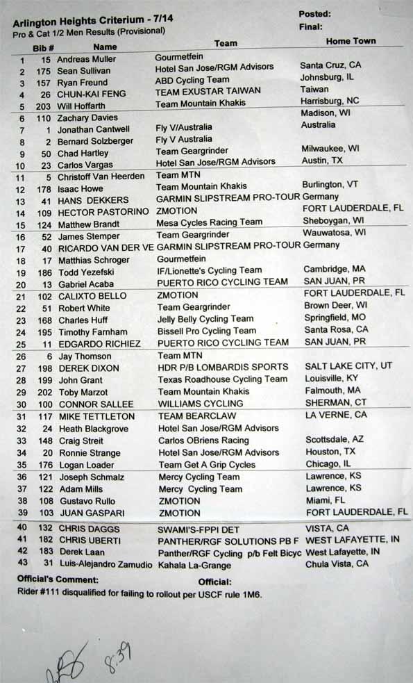 2009-Bike-Race-Results