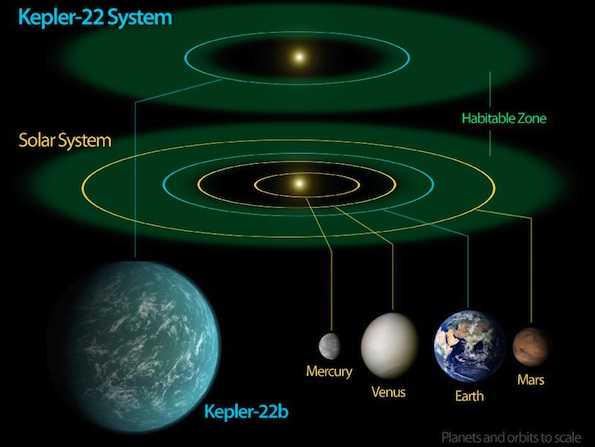 Nasa U2019s Kepler Mission Confirms Its First Possible Earth