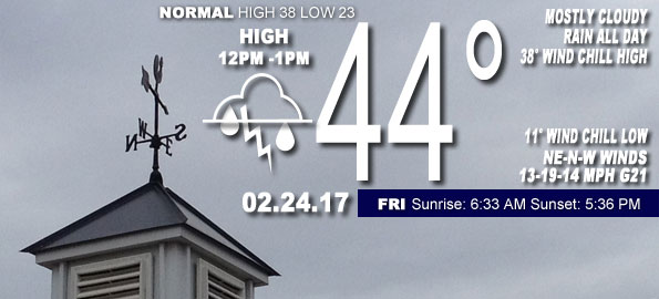Arlington Heights Chicagoland Weather Today