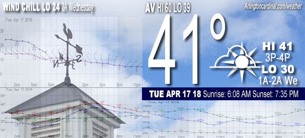 Arlington Heights Chicagoland Weather Tomorrow