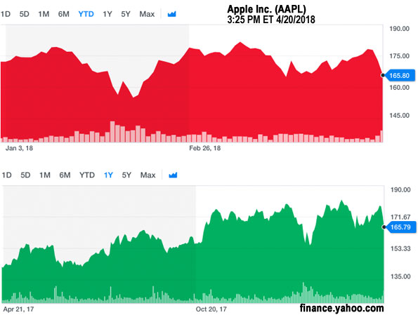 AAPL-Apple 4-20-2018 at 325PMET