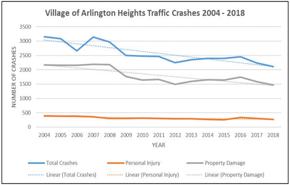 Arlington Heights Crash Data 2004-2018