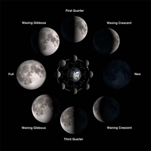 NASA moon phases (SOURCE: NASA public domain)