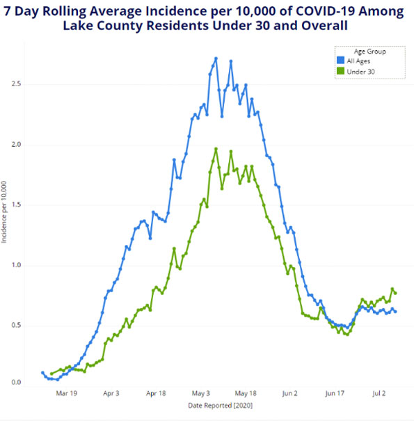 Lake County Rolling Average Stats March to July 2020