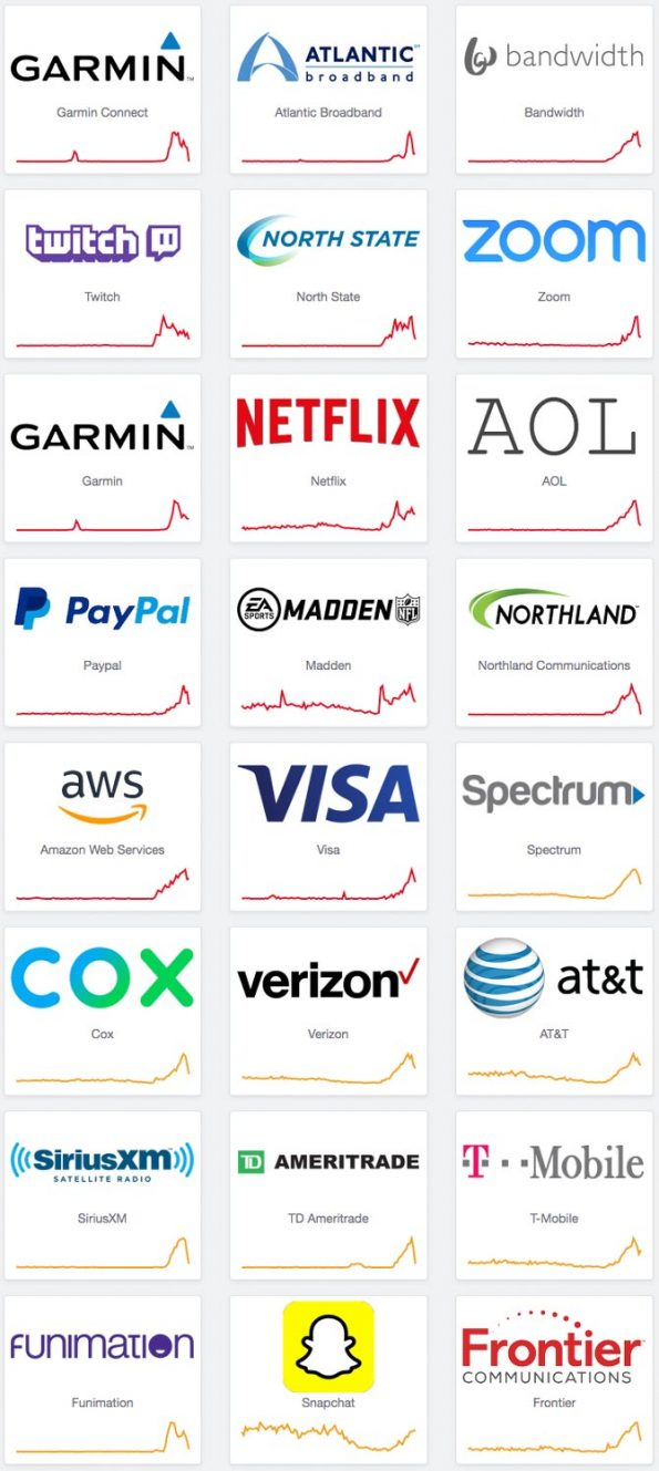 Sample of companies affected by Internet reachability Sunday August 30, 2020