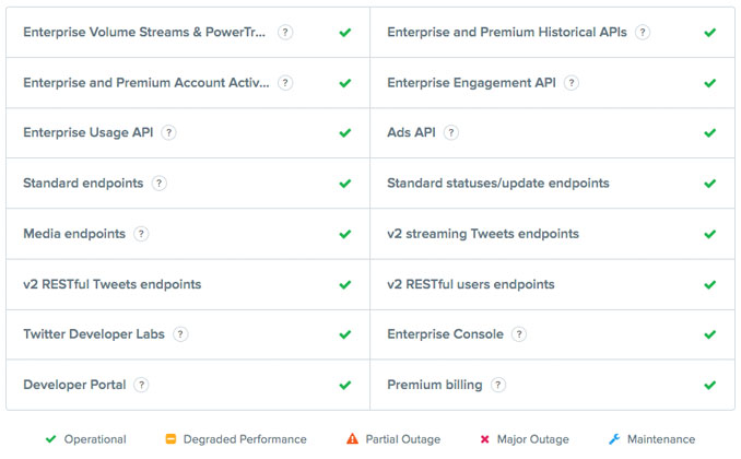 Twitter outage status shows all clear (green checks)