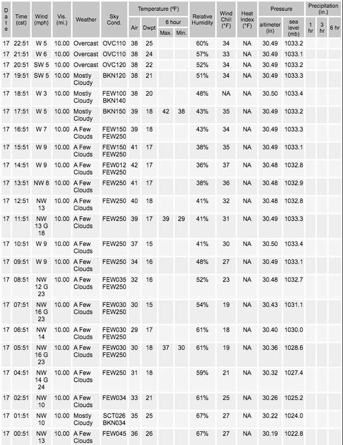 Tuesday, November 17, 2020 Weather Data O'Hare International Airport (SOURCE: NWS Chicago)