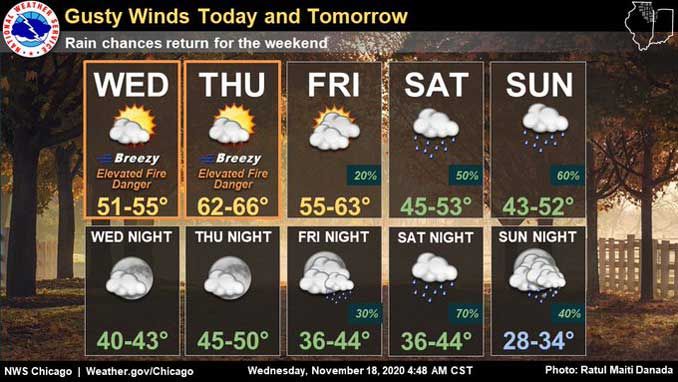 5-Day Forecast Wednesday 11-18-20 (SOURCE: NWS Chicago)