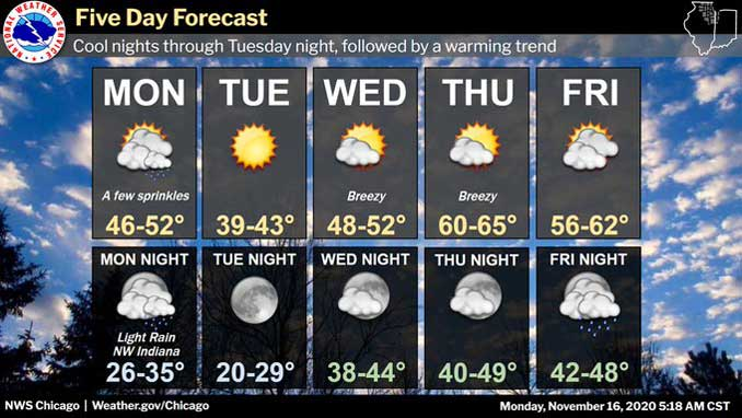5-day forecast Monday 11-16-2020 (SOURCE: National Weather Service Chicago)