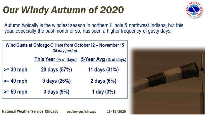 Windy Autumn 2020 (SOURCE: National Weather Service Chicago)