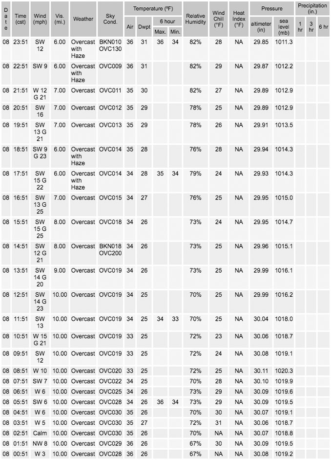 Tuesday, December 8, 2020 Weather Data O'Hare International Airport (SOURCE: NWS Chicago)