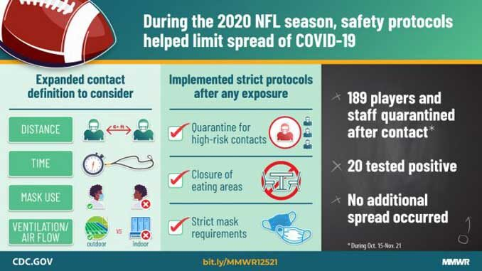NFL Safety Protocols for COVID-19