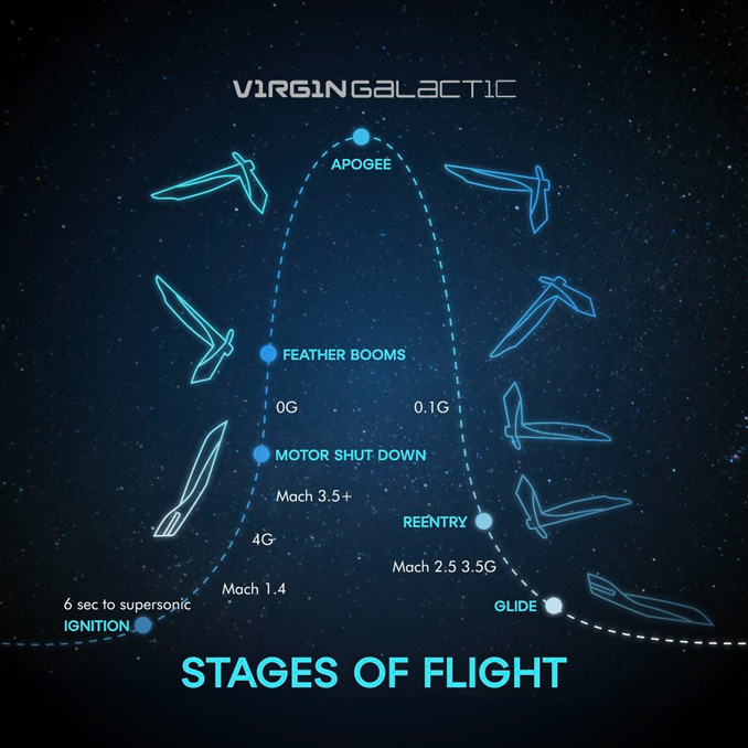 Stages of Flight from aerial Launch Point to Re-entry (SOURCE: Virgin Galactic)