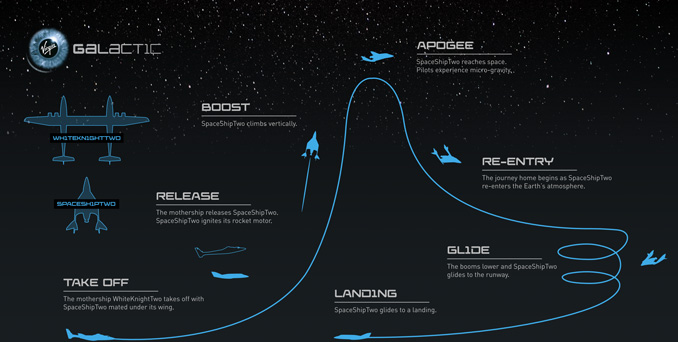 Virgin Galactic Flight Profile (SOURCE: Virgin Galactic)
